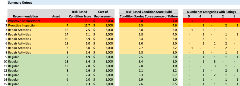 Risk based condition scoring - Asset management and capital planning for water utilities